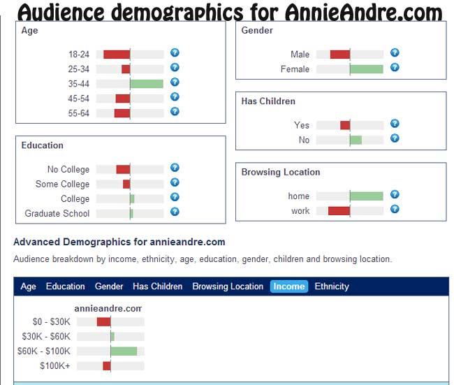Alexa Traffic Demographics for AnnieAndre.com
