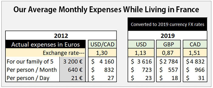 Our Average monthly expenses to live in France for a year