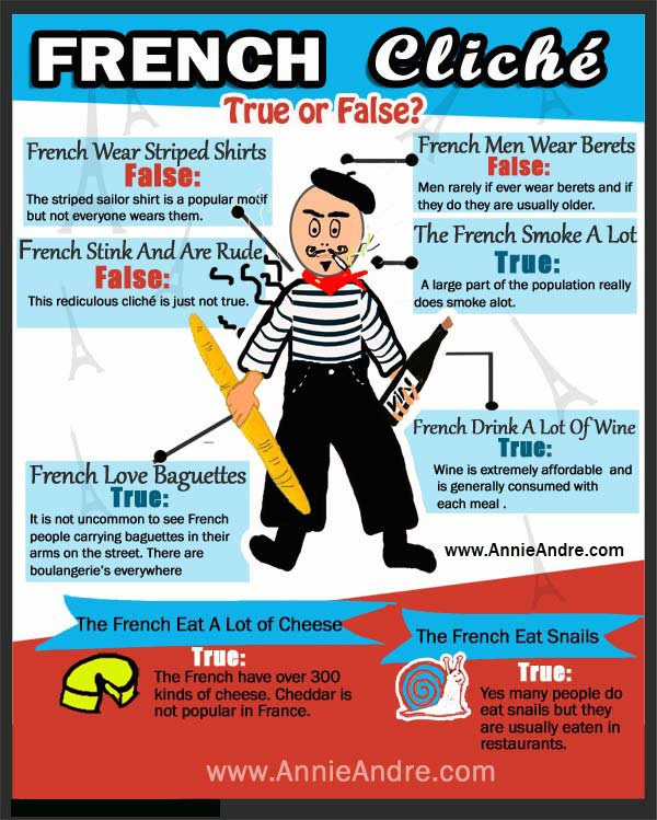 Top French Stereotypes and Cliches infographic