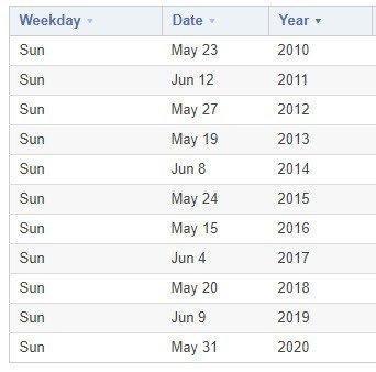 pentecost schedule changes each year