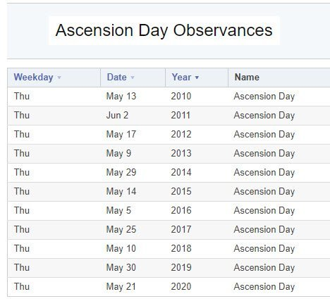 Ascension dates by year