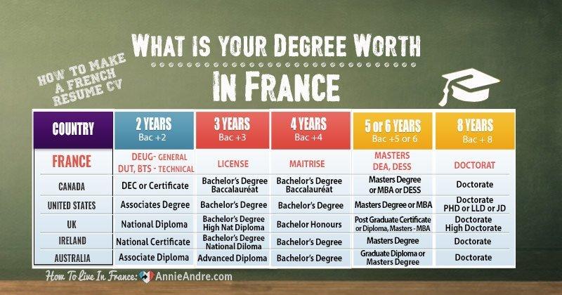 French-degree-equivalent-for-CV-resume