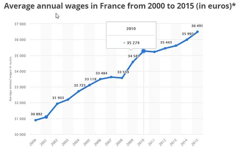French wages tend to be smaller than us salaries for comparable jobs