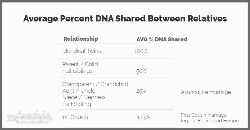 Chart showing Percentage of DNA shared by relatives grouped by relationship