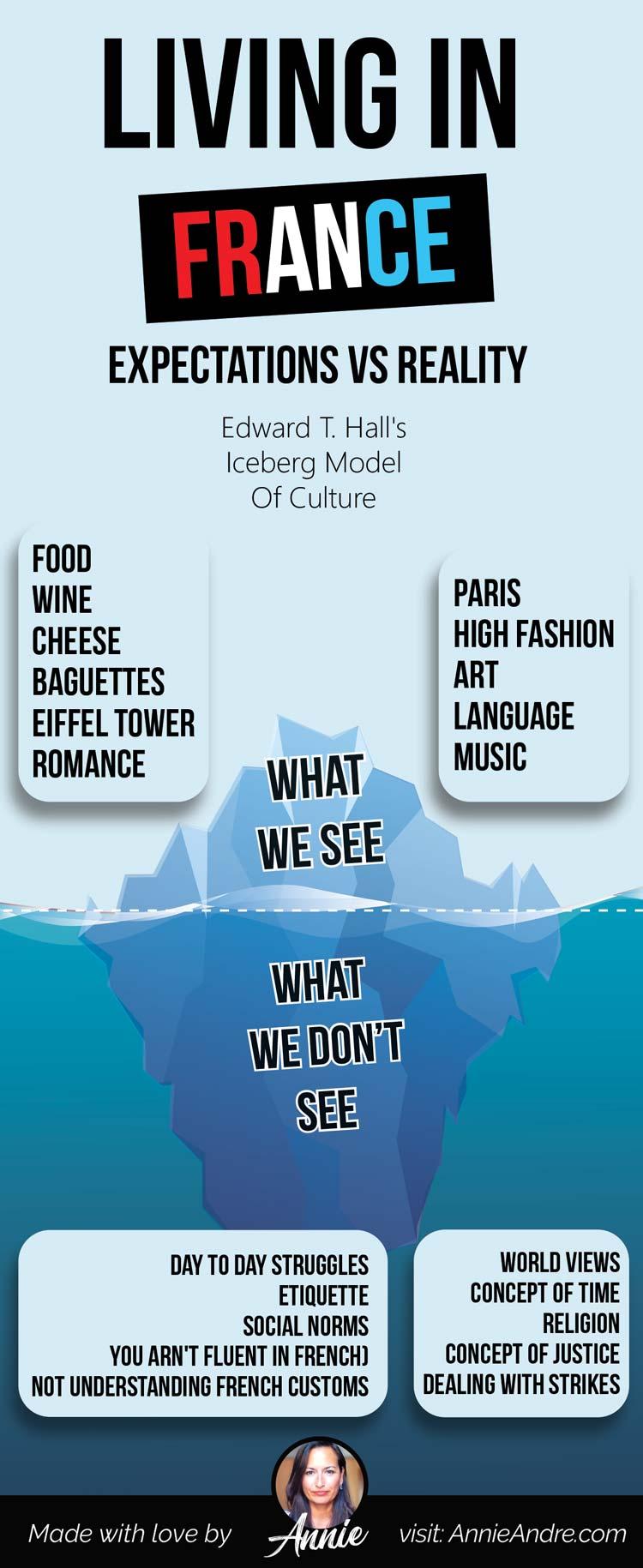 Edward T. Hall's Iceberg Model Of Culture: