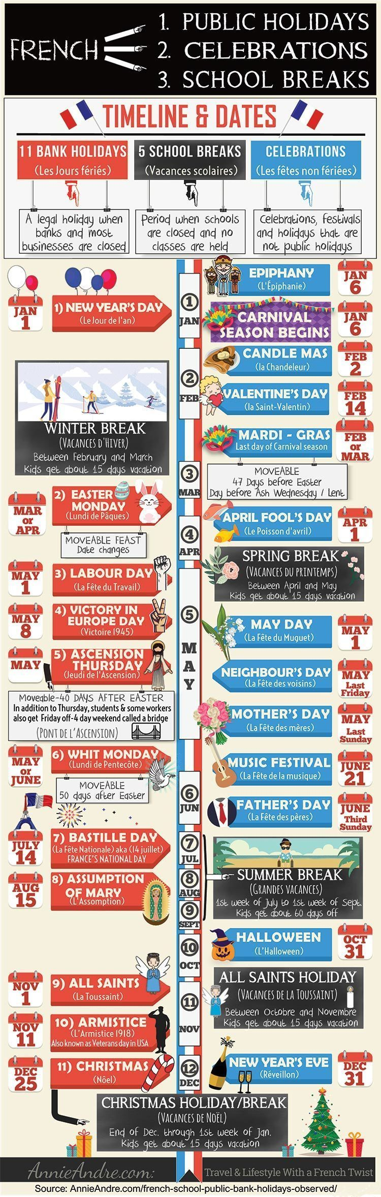 An infographic with dates and a timeline of holidays in France, French school break, French celebrations and festivals in France