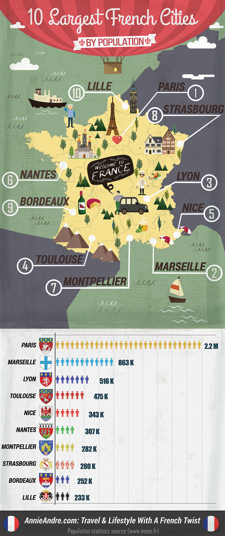 Top 10 Cities in France with the largest population, which you've been pronouncing all wrong