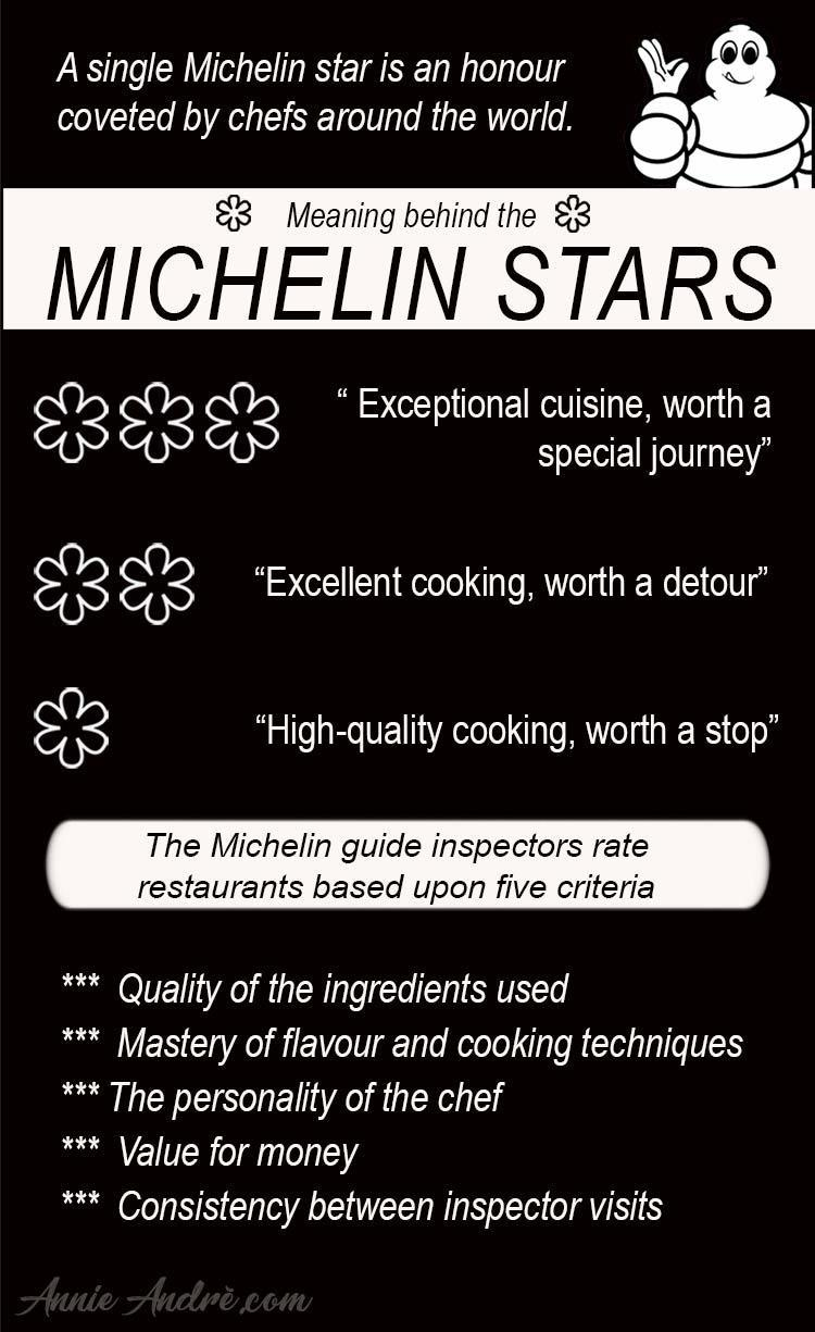 The meaning of the Michelin star ratings infographic and criteria