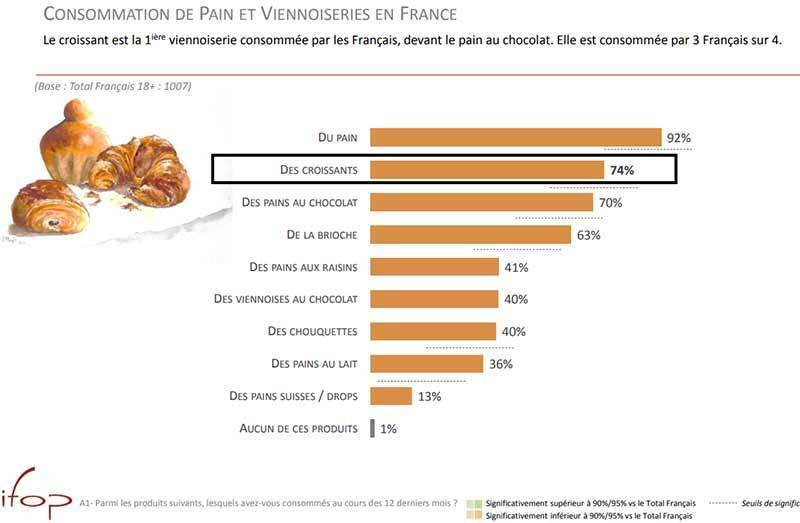 croissant consumption compared to other viennoiserie in France