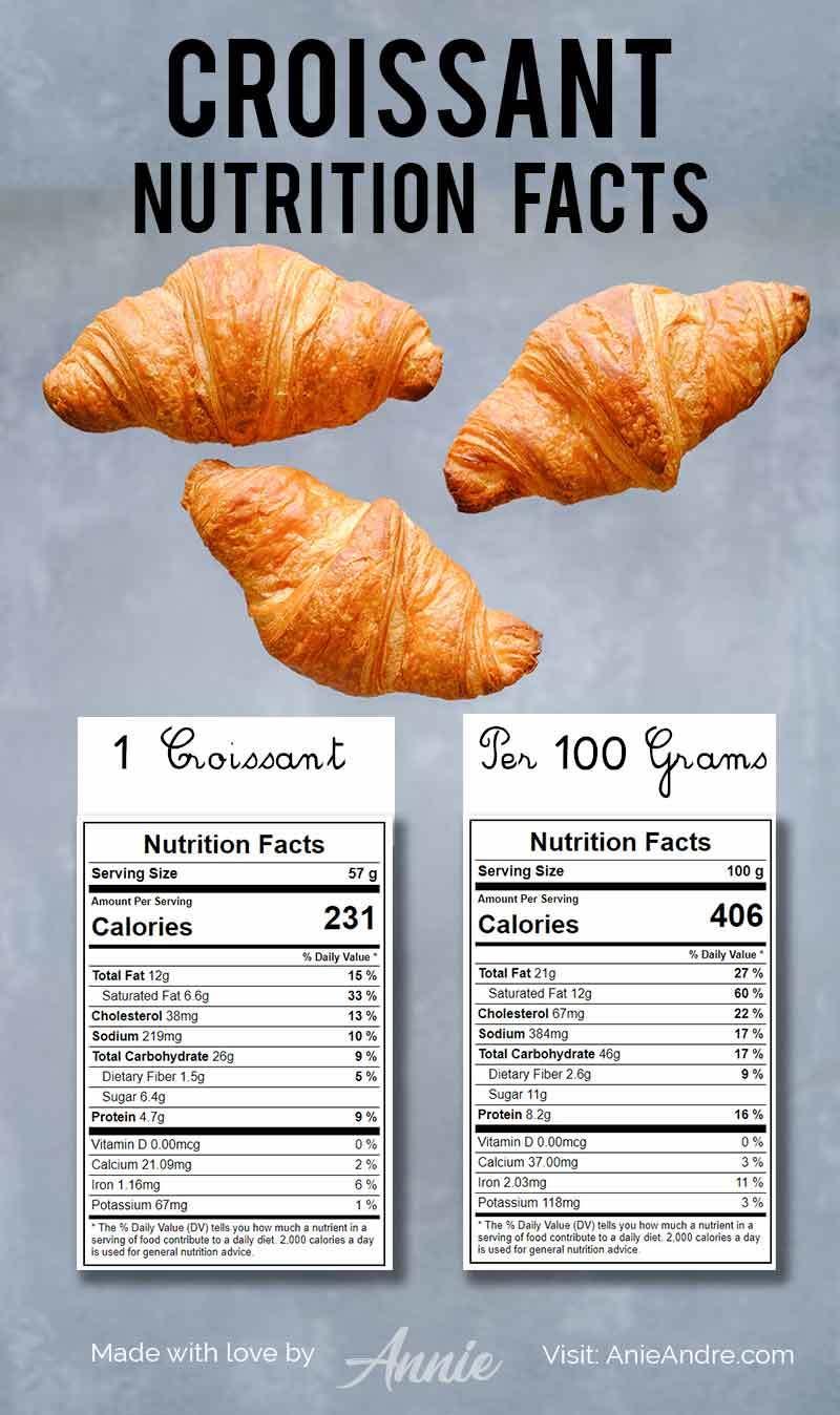 Croissant nutrition facts