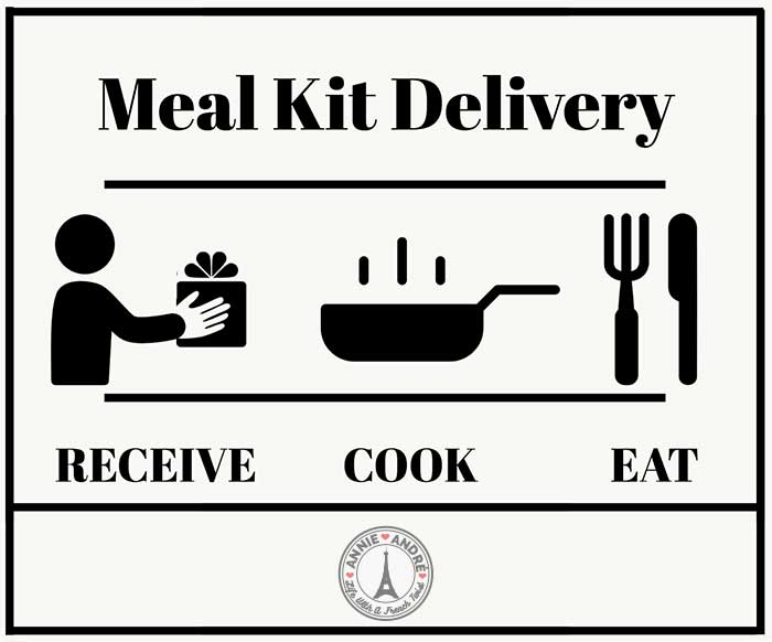 How meal kit delivery works