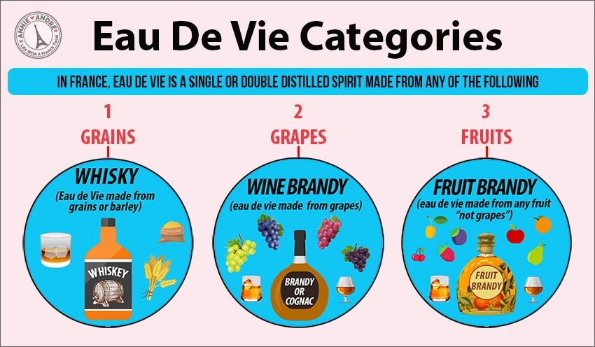 The French categorize eau de vie is a single or double distilled spirit made from any fruit or grain: