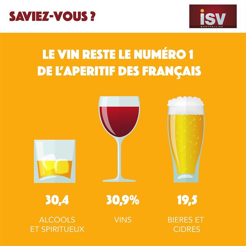 French aperitif survey 2019 isvin