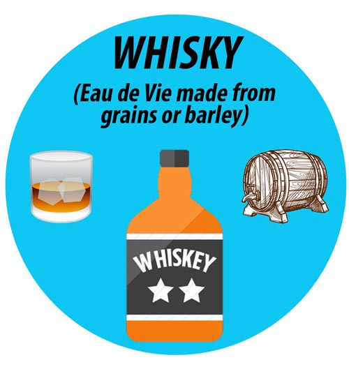 Eau de vie made from grains: French Whisky