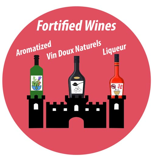 Wine Category: fortified Wines